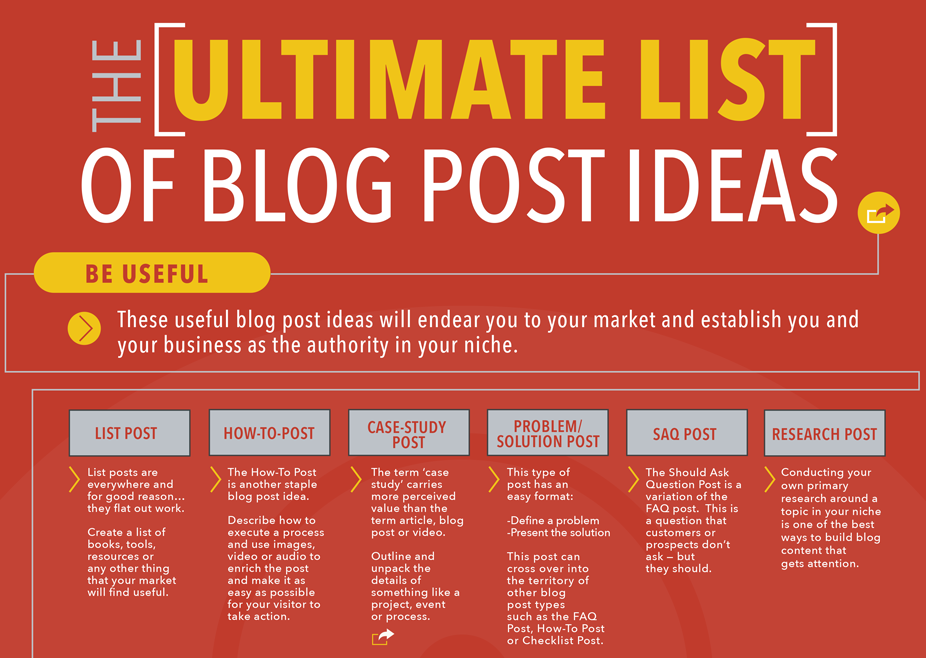 Ultimate-Blog-Post-Types-Infographic-featured